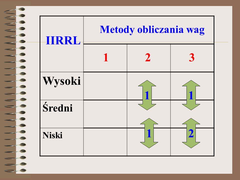 Wysoki Średni Niski IIRRL Metody obliczania wag 123 11 12