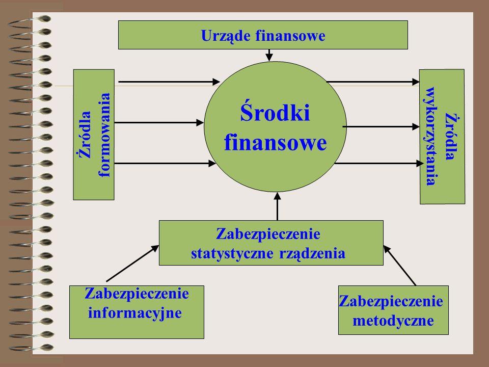 Gabinet Ministrów Ukrainy Program Reformy dla dobrobytu Cel Międzyregionalne porównanie poziomów rozwoju socjalnego Metodyka obliczenia Departament Statystyki Socjalnej PKSU Kieriwnik dokt.