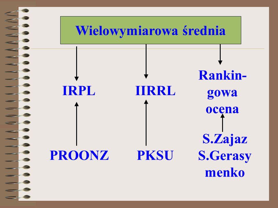 Wielowymiarowa średnia IRPLIIRRL Rankin- gowa ocena PROONZPKSU S.Zajaz S.Gerasy menko