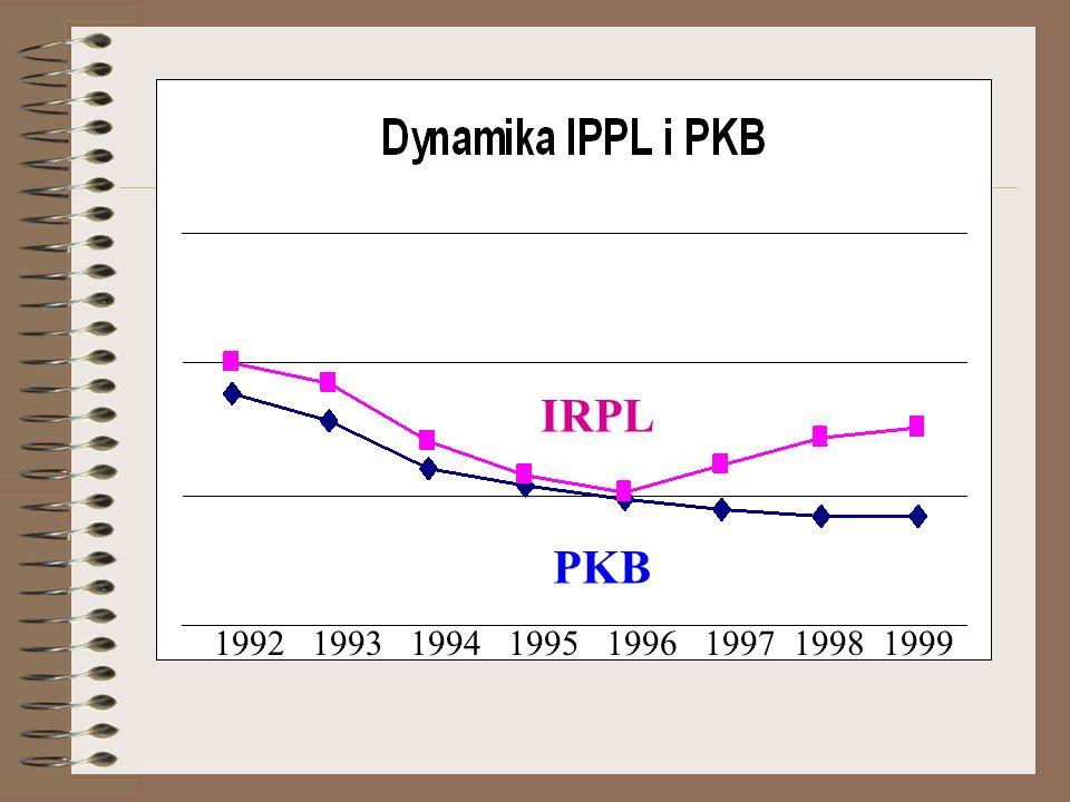 IRPL PKB 1992 1993 1994 1995 1996 1997 1998 1999