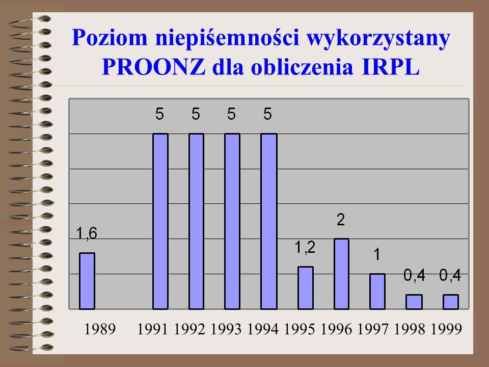 Poziom niepiśemności wykorzystany PROONZ dla obliczenia IRPL 1989 1991 1992 1993 1994 1995 1996 1997 1998 1999
