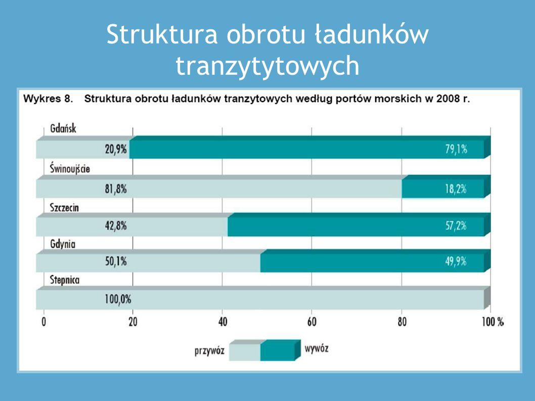 Trasy połączeń promowych z/do Świnoujścia Trasy połączeń promowych z/do Gdyni i Gdańska