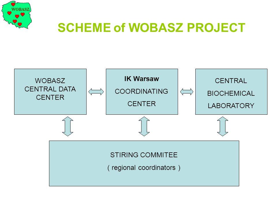 WOBASZ CENTRAL DATA CENTER IK Warsaw COORDINATING CENTER CENTRAL BIOCHEMICAL LABORATORY STIRING COMMITEE ( regional coordinators ) SCHEME of WOBASZ PR