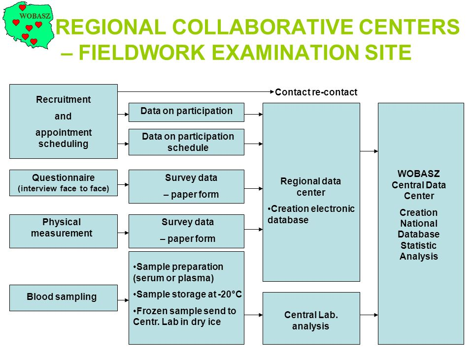 REGIONAL COLLABORATIVE CENTERS – FIELDWORK EXAMINATION SITE Recruitment and appointment scheduling Data on participation Data on participation schedul
