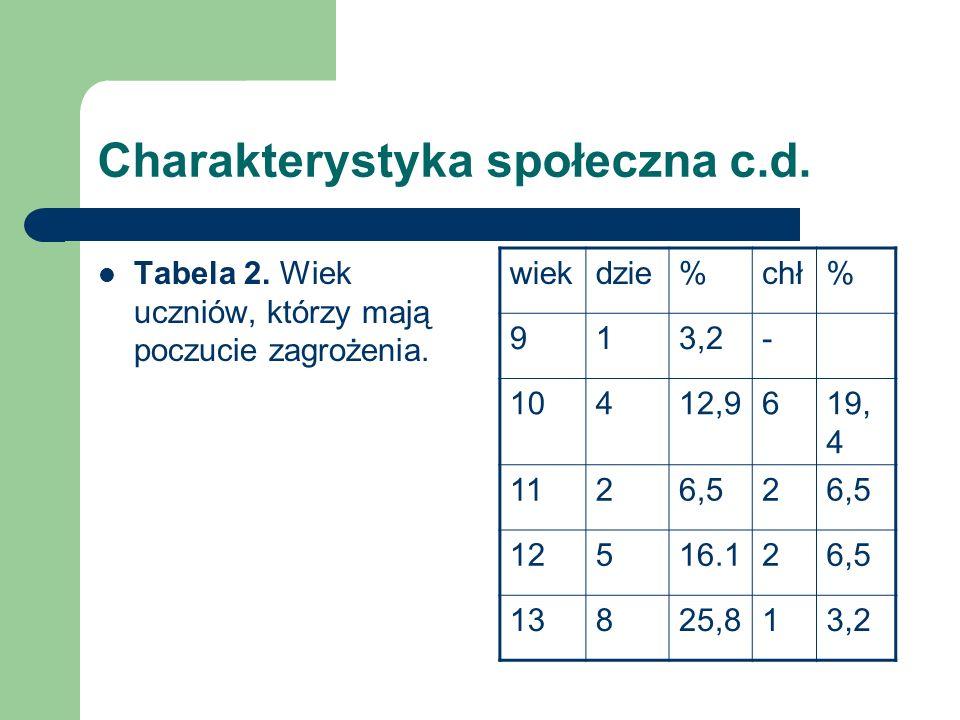 Charakterystyka społeczna c.d. Tabela 2. Wiek uczniów, którzy mają poczucie zagrożenia. wiekdzie%chł% 913,2- 10412,9619, 4 1126,52 12516.126,5 13825,8