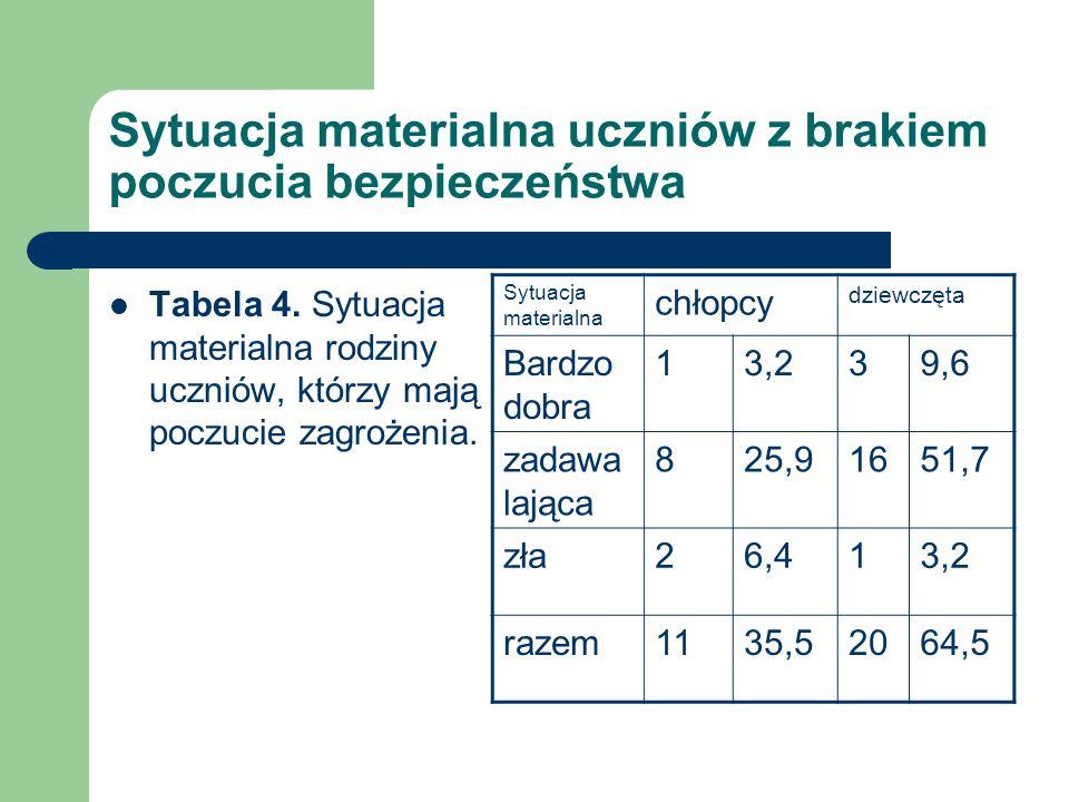 Sytuacja materialna uczniów z brakiem poczucia bezpieczeństwa Tabela 4. Sytuacja materialna rodziny uczniów, którzy mają poczucie zagrożenia. Sytuacja
