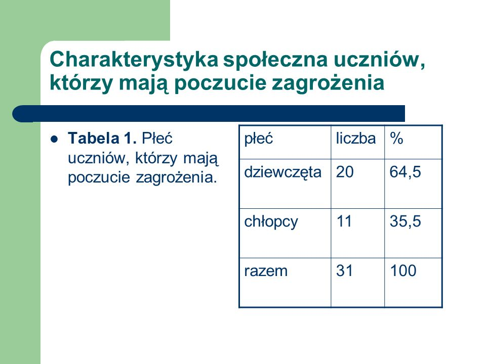 Charakterystyka społeczna uczniów, którzy mają poczucie zagrożenia Tabela 1. Płeć uczniów, którzy mają poczucie zagrożenia. płećliczba% dziewczęta2064