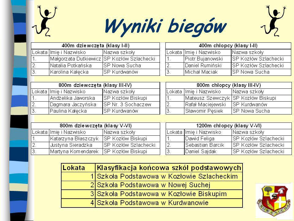 n Największa impreza masowa w gminie Nowa Sucha n Blisko 400 zgłoszonych zawodników n 11 biegów n Nagrody indywidualne n Medale dla pierwszej trójki w