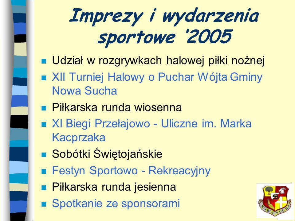 Imprezy i wydarzenia sportowe 2005 n Udział w rozgrywkach halowej piłki nożnej n XII Turniej Halowy o Puchar Wójta Gminy Nowa Sucha n Piłkarska runda wiosenna n XI Biegi Przełajowo - Uliczne im.