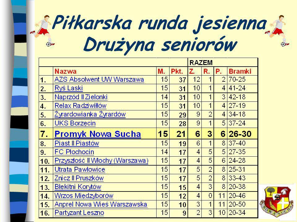 Piłkarska runda jesienna Drużyna juniorów