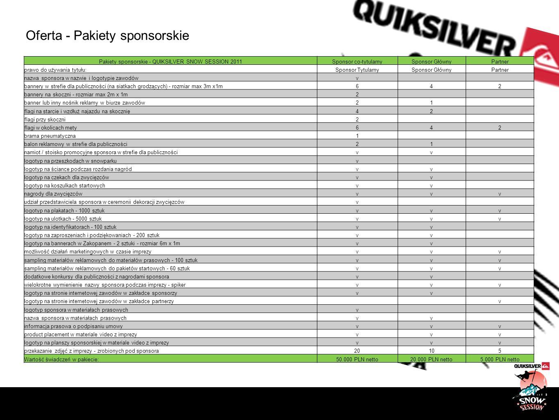 Oferta - Pakiety sponsorskie Pakiety sponsorskie - QUIKSILVER SNOW SESSION 2011Sponsor co-tytularnySponsor GłównyPartner prawo do używania tytułu:Spon