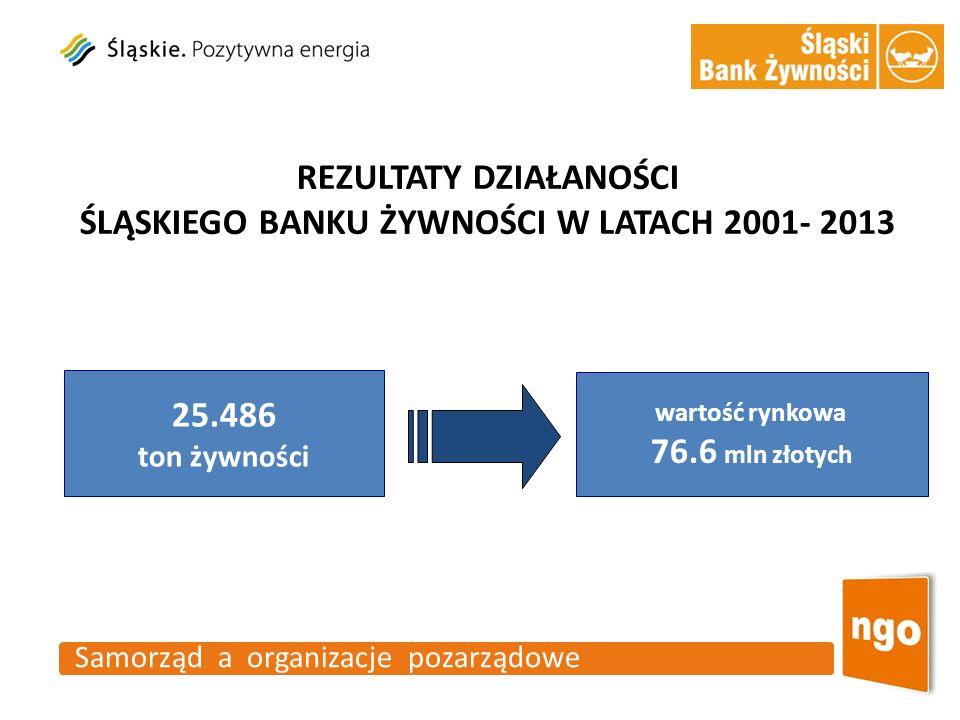 Samorząd a organizacje pozarządowe REZULTATY DZIAŁANOŚCI ŚLĄSKIEGO BANKU ŻYWNOŚCI W LATACH 2001- 2013 25.486 ton żywności wartość rynkowa 76.6 mln zło