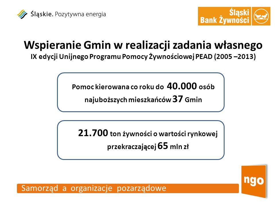 Samorząd a organizacje pozarządowe 21.700 ton żywności o wartości rynkowej przekraczającej 65 mln zł Wspieranie Gmin w realizacji zadania własnego Pom