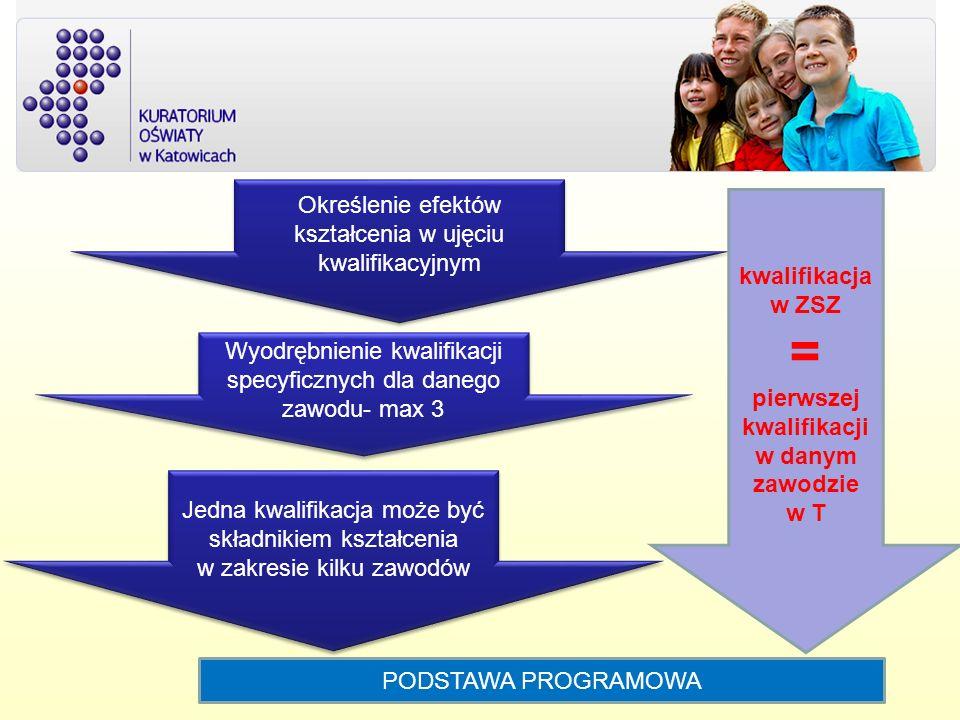 Określenie efektów kształcenia w ujęciu kwalifikacyjnym Wyodrębnienie kwalifikacji specyficznych dla danego zawodu- max 3 Jedna kwalifikacja może być