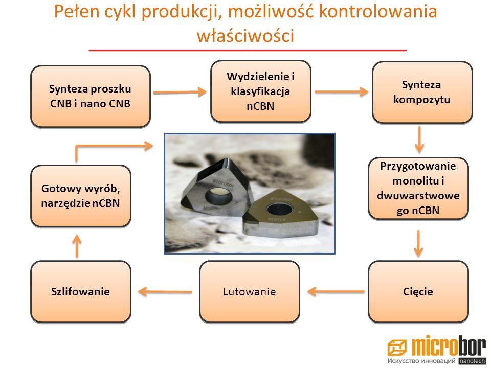 Podstawowe, typowe rozwiązania dla przemysłu motoryzacyjnego 26