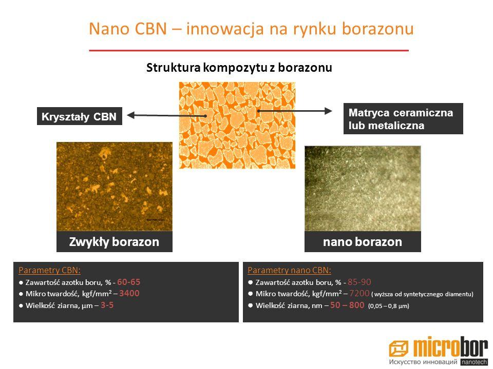 Obniżenie kosztów wytwarzania Nie wymaga chłodzenia Podniesienie produktywności Zwiększenie szybkości obróbki Optymalizacja technologii Połączenie operacji Nano CBN 7010 Nano CBN 7010 CBN ceramika CBN Mikrogranulowane węgliki spiekane Węgliki spiekane z warstwą Węgliki spiekane i twarde stale stopowe z warstwą metaloceramiki DIAMENT 1212 PCD PCD 1:temp.