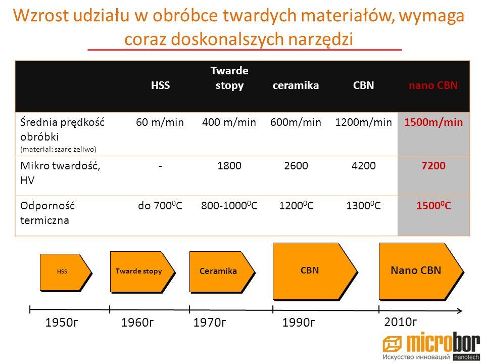 materiał: 1.7034 twardość:HRC 58-61 operacja:Zewnętrzna obróbka wału narzędzie:nano CBNkonkurencja oznaczenie płytki: CNMA 120408T01020 A035 MBR 7010 CNMA 120408 TF IC907 prędkość cięcia, m/min: 22037 głębokość cięcia, mm:0.4 skok, mm/obr:0.120.1 trwałość narzędzia, minimum szt.