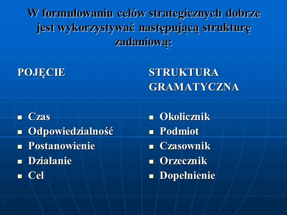 W formułowaniu celów strategicznych dobrze jest wykorzystywać następującą strukturę zadaniową: POJĘCIE Czas Czas Odpowiedzialność Odpowiedzialność Pos