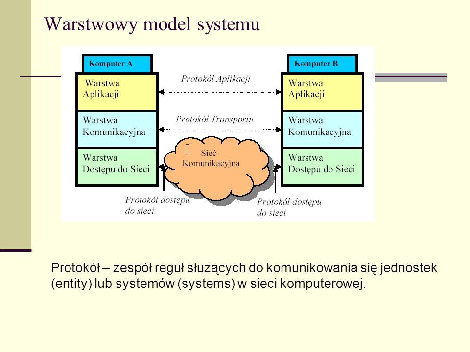 Funkcje protokołu Enkapsulacja (enkapsulation) Segmentacja i składnie (segmentation and reasemblly) Sterowanie przepływem (connection control) Kolejność dostarczania danych (ordered delivery) Sterowanie przepływem (flow control) Sposób naprawiania błędów (error control) Adresowanie (addressing) Multipleksacja (multiplexing) Usługi transmisji (transmission services)