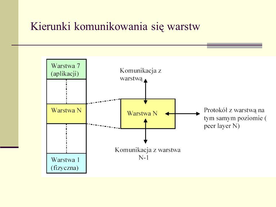 Warstwa 7 – aplikacji cd Określa formaty wymienianych danych Opisuje reakcje systemu na podstawowe operacje komunikacyjne Dostarcza procesom metod dostępu do środowiska OSI Np..: przeglądarka (Mozilla, Internet Explorer), program pocztowy (Outlook, Mozilla Mail)
