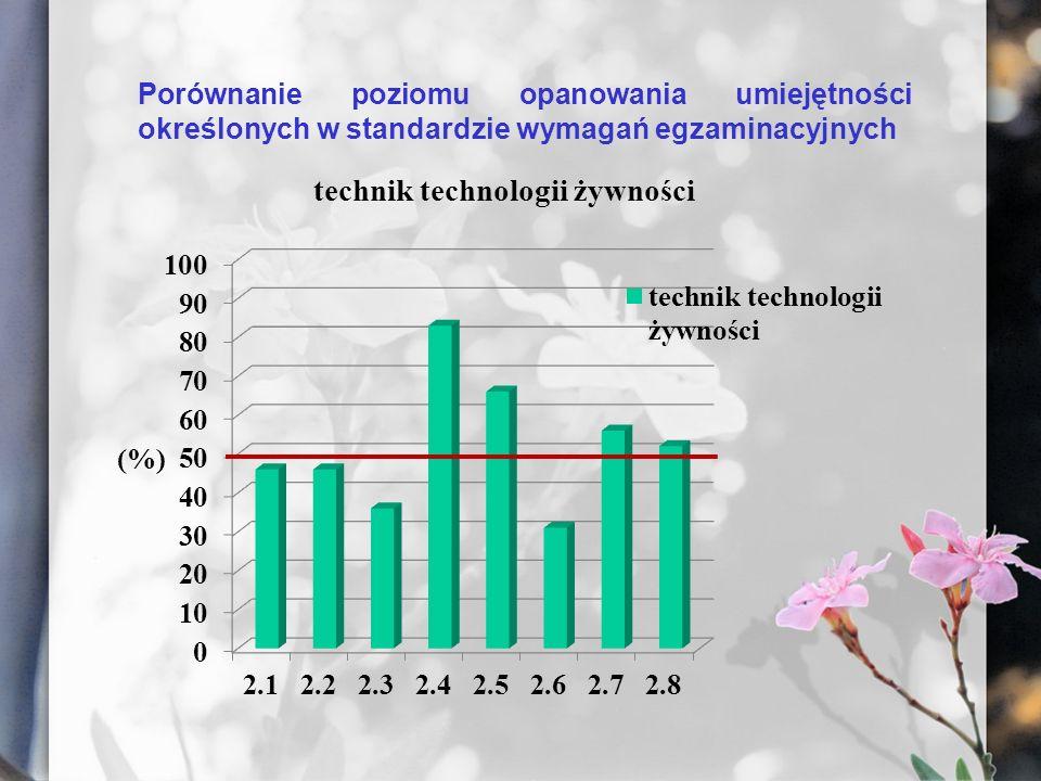 Porównanie poziomu opanowania umiejętności określonych w standardzie wymagań egzaminacyjnych