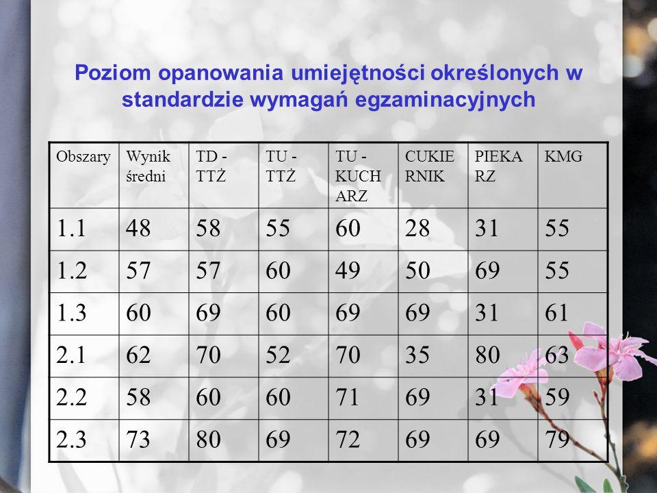Poziom opanowania umiejętności określonych w standardzie wymagań egzaminacyjnych ObszaryWynik średni TD - TTŻ TU - TTŻ TU - KUCH ARZ CUKIE RNIK PIEKA