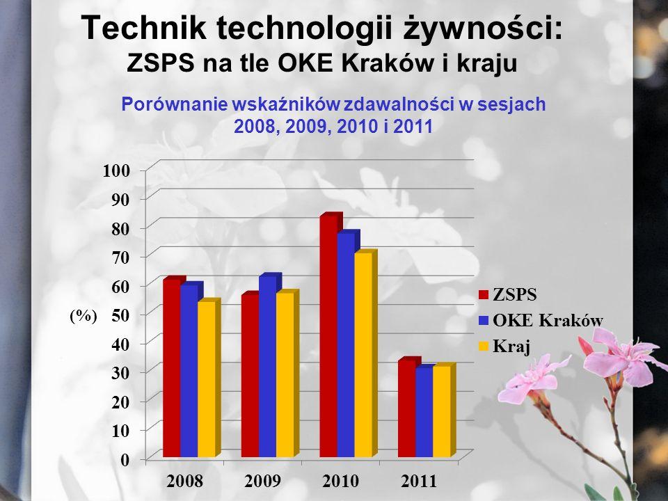 Technik technologii żywności: ZSPS na tle OKE Kraków i kraju Porównanie wskaźników zdawalności w sesjach 2008, 2009, 2010 i 2011