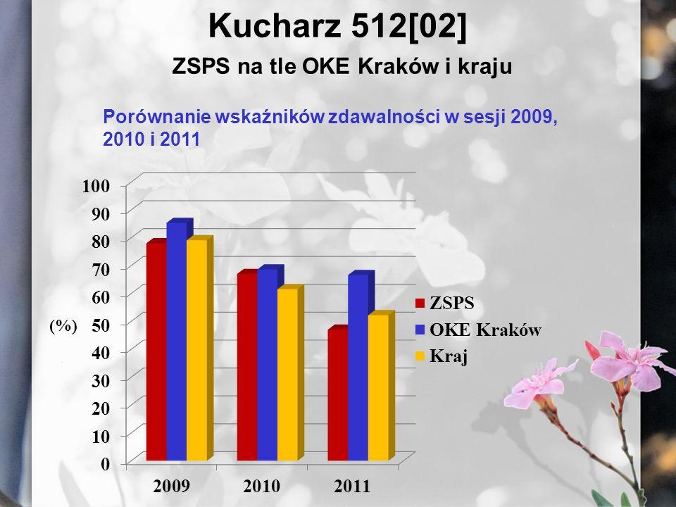 Kucharz 512[02] ZSPS na tle OKE Kraków i kraju Porównanie wskaźników zdawalności w sesji 2009, 2010 i 2011
