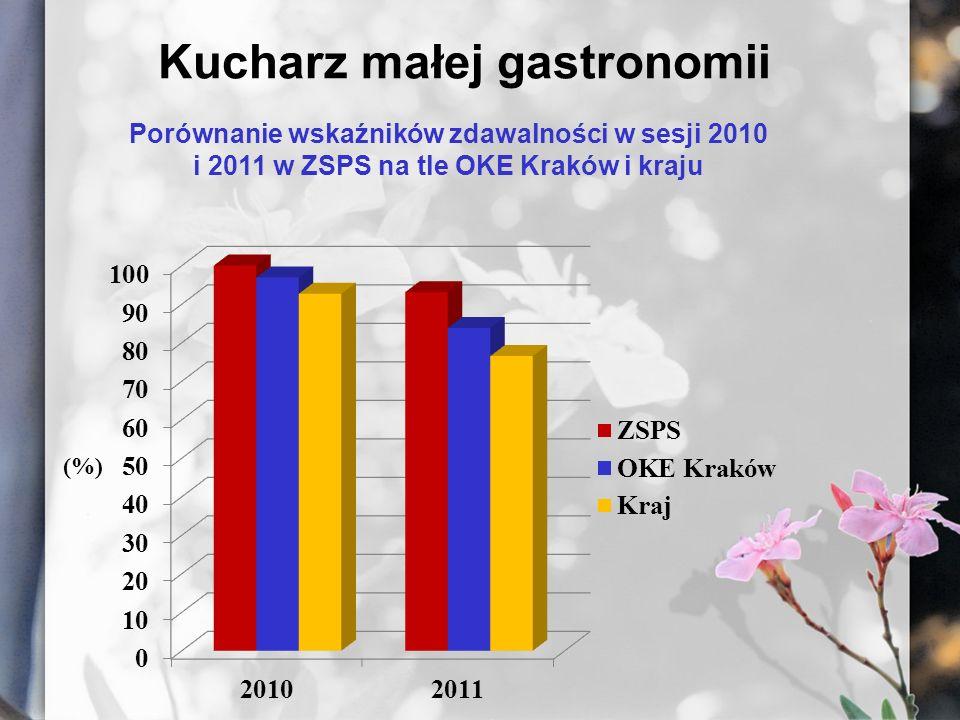 Kucharz małej gastronomii Porównanie wskaźników zdawalności w sesji 2010 i 2011 w ZSPS na tle OKE Kraków i kraju