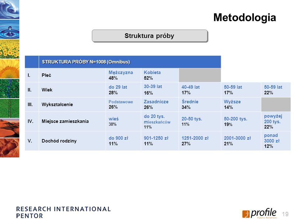 19 STRUKTURA PRÓBY N=1008 (Omnibus) I.Płeć Mężczyzna 48% Kobieta 52% II.Wiek do 29 lat 28% 30-39 lat 16% 40-49 lat 17% 50-59 lat 17% 50-59 lat 22% III