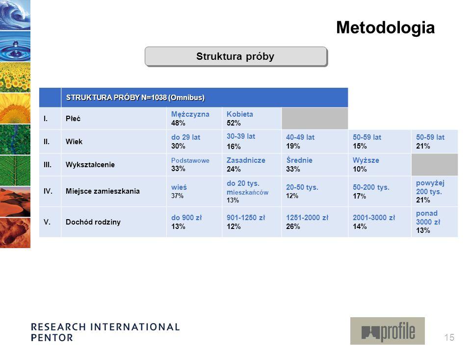 15 STRUKTURA PRÓBY N=1038 (Omnibus) I.Płeć Mężczyzna 48% Kobieta 52% II.Wiek do 29 lat 30% 30-39 lat 16% 40-49 lat 19% 50-59 lat 15% 50-59 lat 21% III