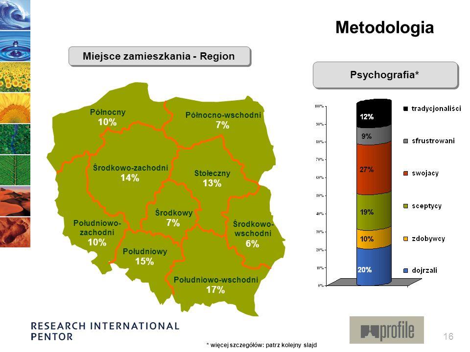 16 Stołeczny 13% Północno-wschodni 7% Północny 10% Południowo-wschodni 17% Środkowy 7% Południowy 15% Południowo- zachodni 10% Środkowo-zachodni 14% Ś