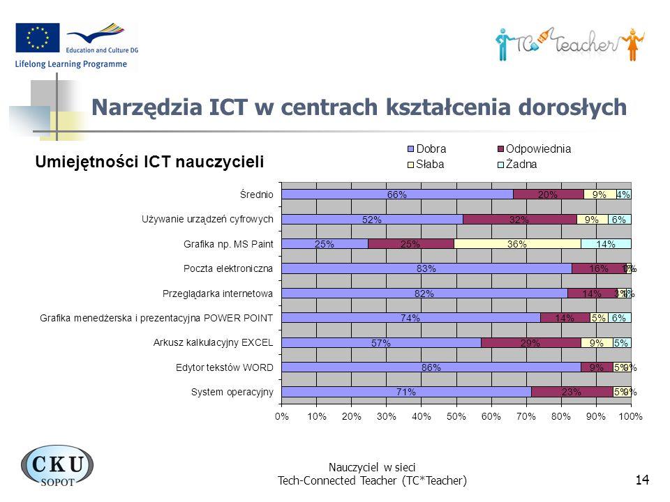 Nauczyciel w sieci Tech-Connected Teacher (TC*Teacher) 14 Narzędzia ICT w centrach kształcenia dorosłych