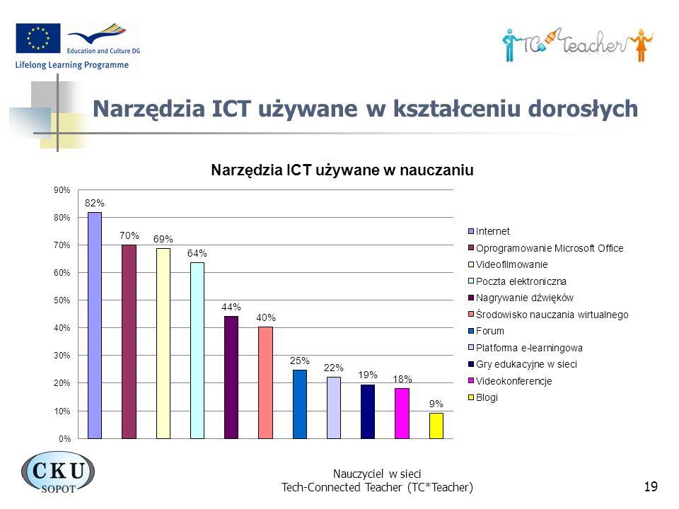 Nauczyciel w sieci Tech-Connected Teacher (TC*Teacher) 19 Narzędzia ICT używane w kształceniu dorosłych
