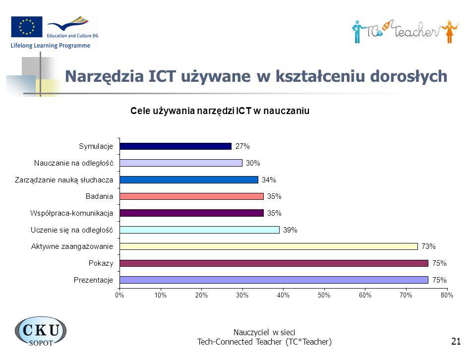 Nauczyciel w sieci Tech-Connected Teacher (TC*Teacher) 21 Narzędzia ICT używane w kształceniu dorosłych
