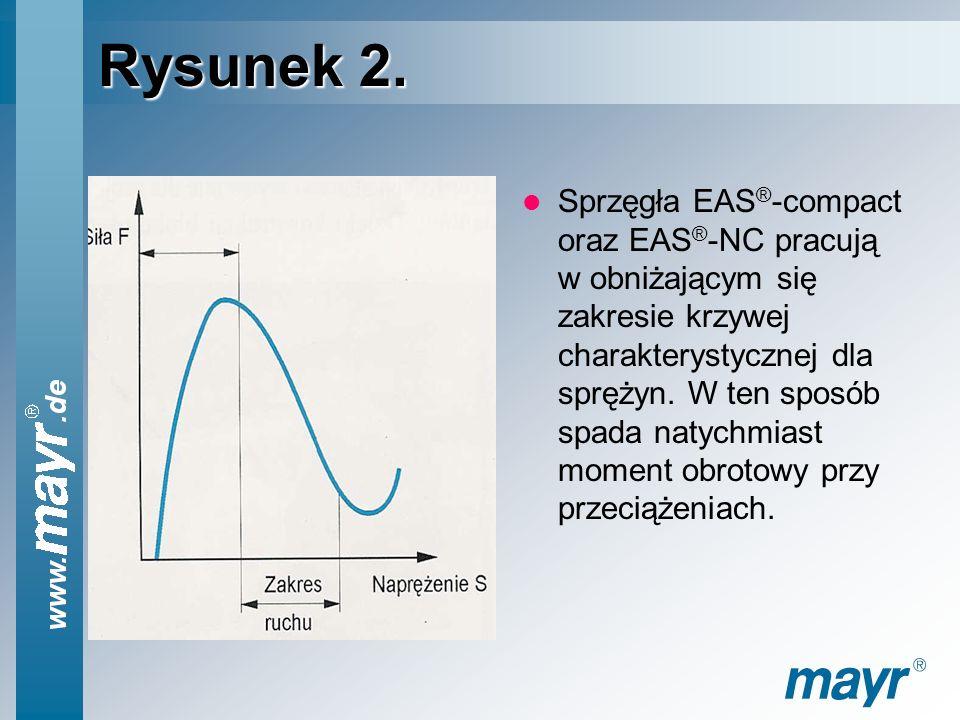 Rysunek 1. Sprzęgła EAS ® -compact oraz EAS ® -NC działają na podstawie opatentowanej zasady przenoszenia momentu obrotowego, który nawet przy zużyciu