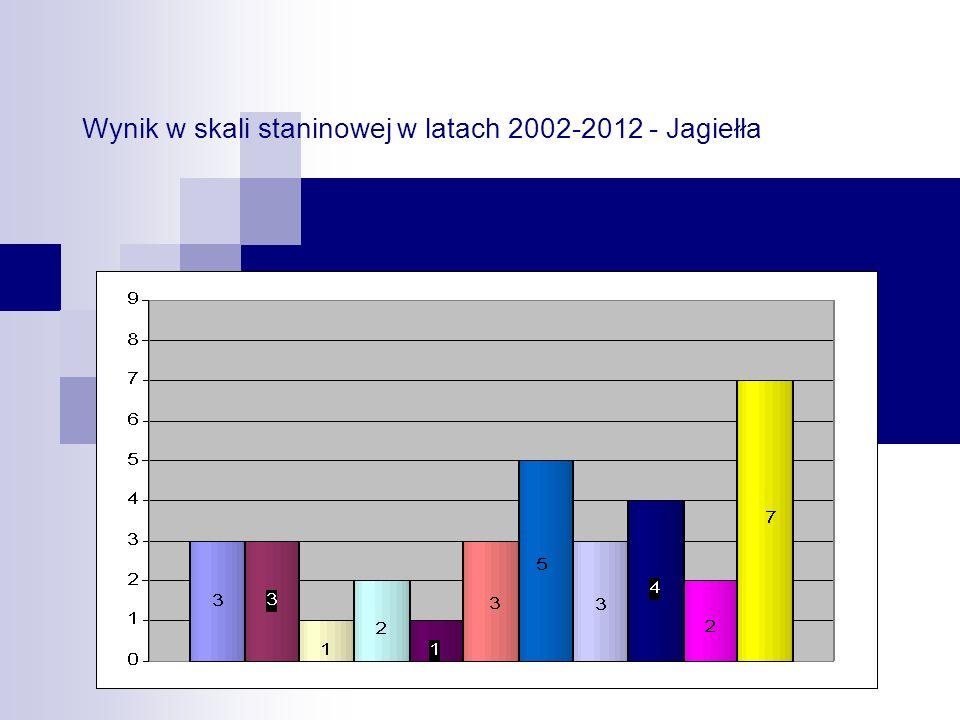 Wynik w skali staninowej w latach 2002-2012 - Jagiełła