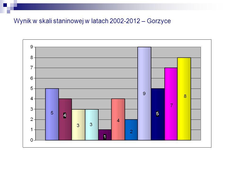 Wynik w skali staninowej w latach 2002-2012 – Gorzyce