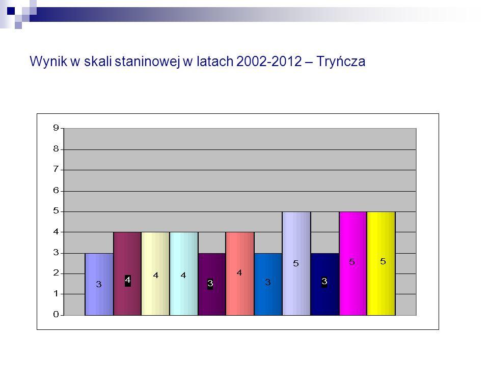 Wynik w skali staninowej w latach 2002-2012 – Tryńcza