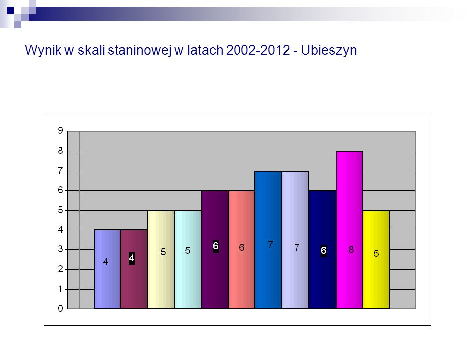 Wynik w skali staninowej w latach 2002-2012 - Ubieszyn