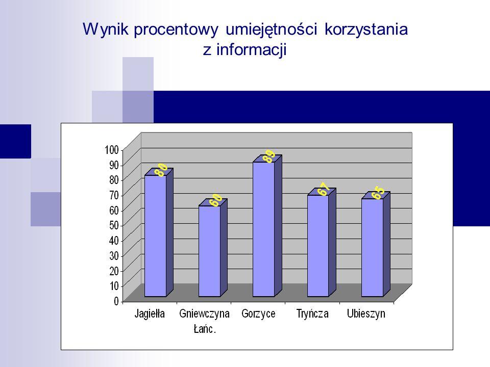 Wynik procentowy umiejętności korzystania z informacji