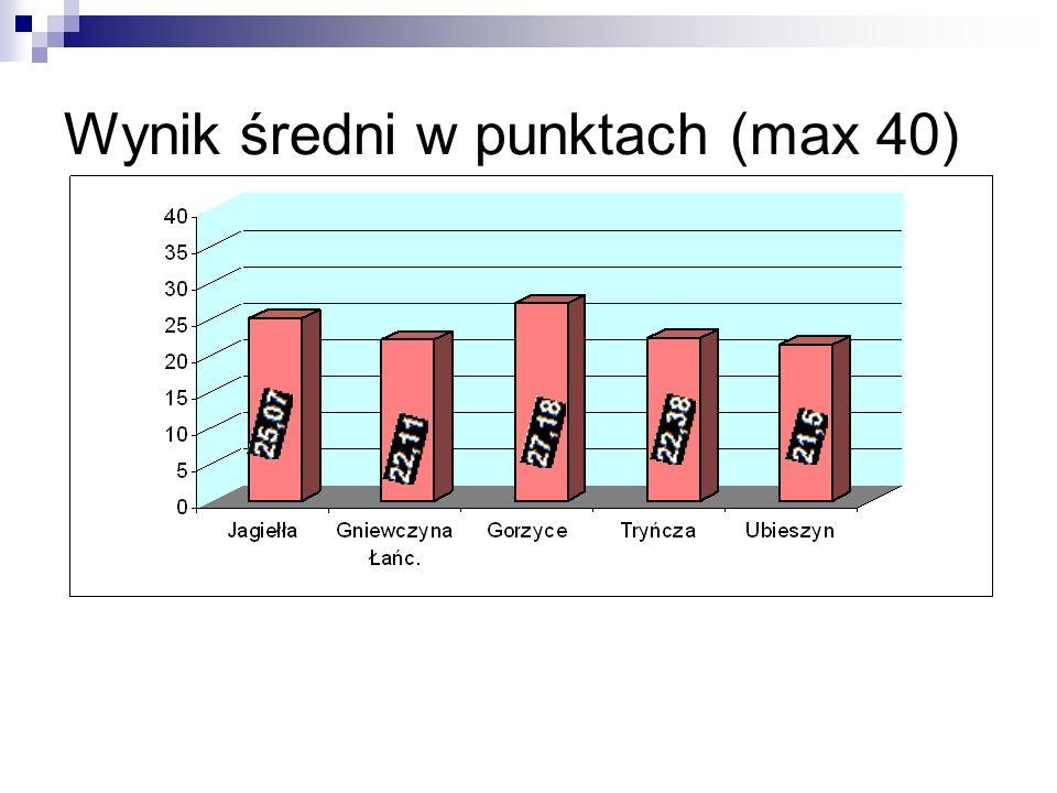 Wynik średni w punktach (max 40)
