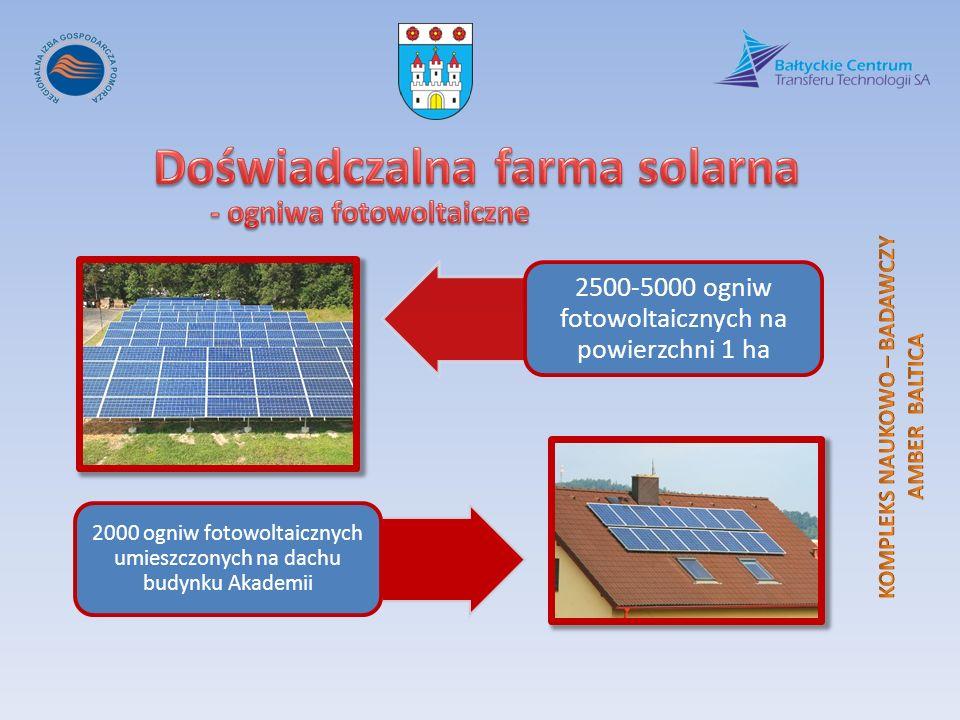 2500-5000 ogniw fotowoltaicznych na powierzchni 1 ha 2000 ogniw fotowoltaicznych umieszczonych na dachu budynku Akademii
