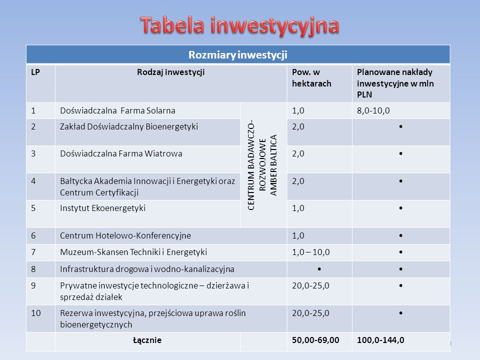20 Rozmiary inwestycji LPRodzaj inwestycjiPow. w hektarach Planowane nakłady inwestycyjne w mln PLN 1Doświadczalna Farma Solarna CENTRUM BADAWCZO- ROZ