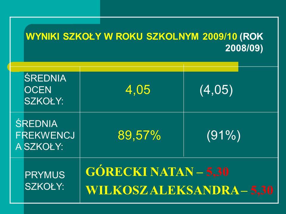 WYNIKI SZKOŁY W ROKU SZKOLNYM 2009/10 (ROK 2008/09) ŚREDNIA OCEN SZKOŁY: 4,05 (4,05) ŚREDNIA FREKWENCJ A SZKOŁY: 89,57% (91%) PRYMUS SZKOŁY: GÓRECKI N
