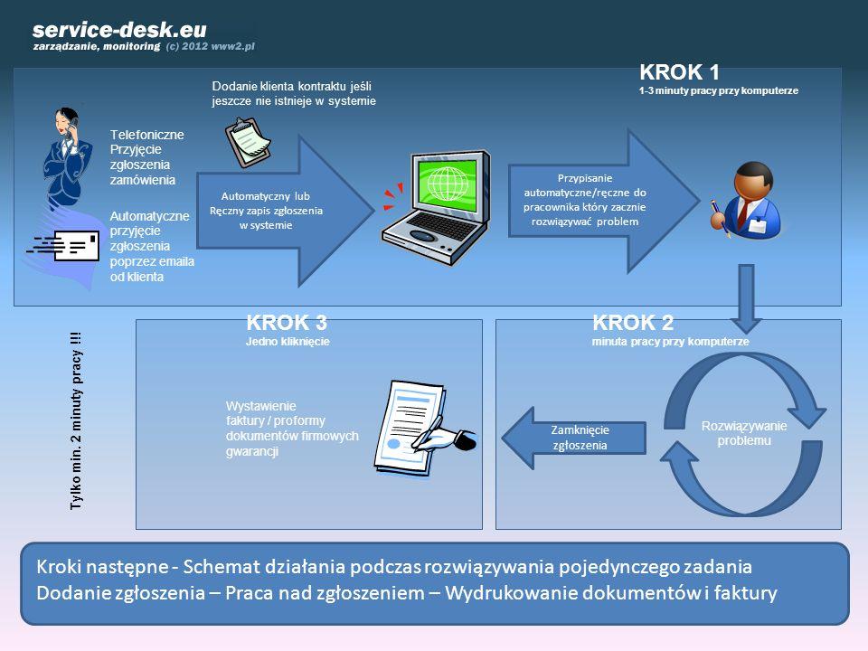 Kroki następne - Schemat działania podczas rozwiązywania pojedynczego zadania Dodanie zgłoszenia – Praca nad zgłoszeniem – Wydrukowanie dokumentów i f