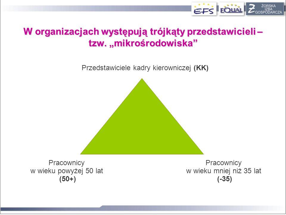 W organizacjach występują trójkąty przedstawicieli – tzw. mikrośrodowiska Przedstawiciele kadry kierowniczej (KK) Pracownicy w wieku powyżej 50 lat (5