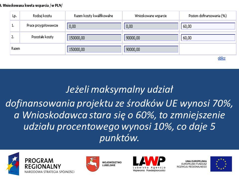 Jeżeli maksymalny udział dofinansowania projektu ze środków UE wynosi 70%, a Wnioskodawca stara się o 60%, to zmniejszenie udziału procentowego wynosi