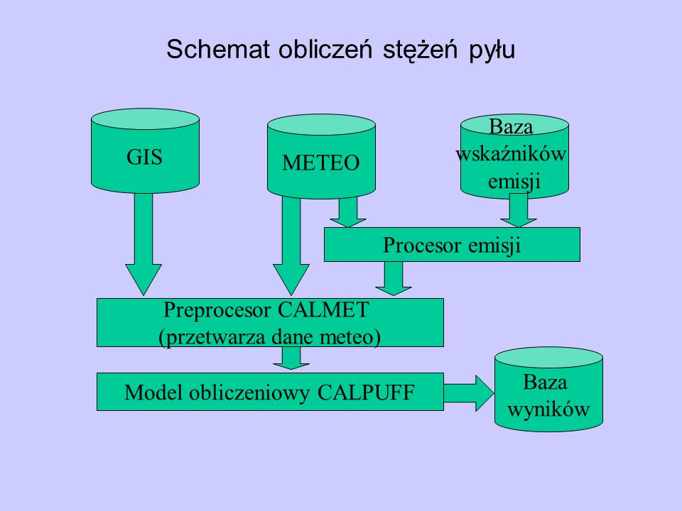 Schemat obliczeń stężeń pyłu Baza wskaźników emisji Preprocesor CALMET (przetwarza dane meteo) Procesor emisji GIS METEO Baza wyników Model obliczenio