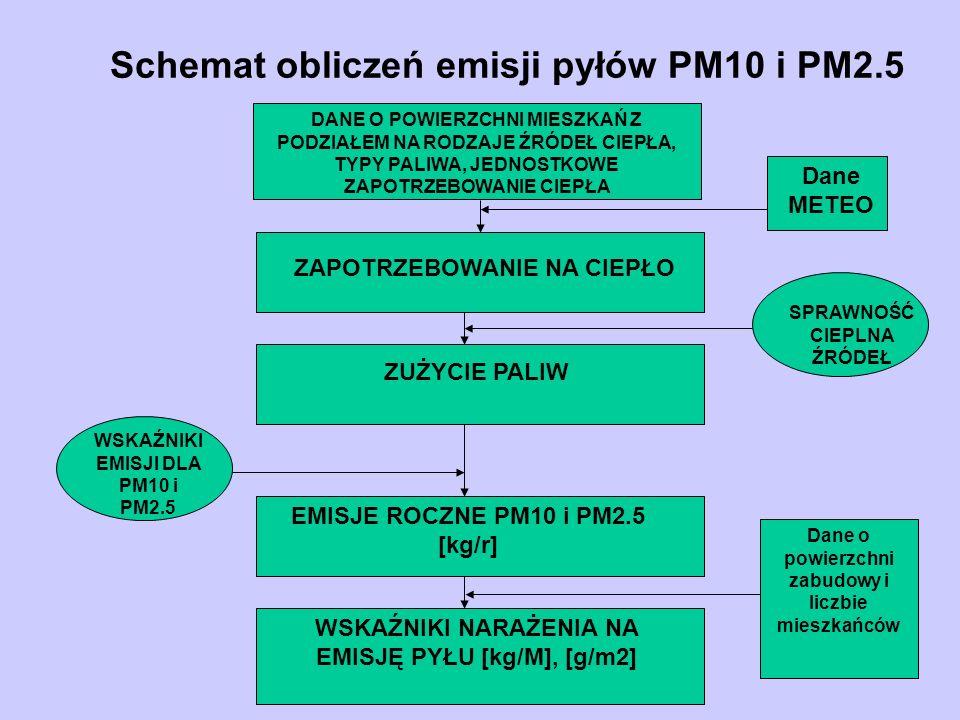 4 etap obliczeń – określenie wskaźników narażenia na emisję pyłu Określono stopień narażenia na pył na obszarach zabudowy mieszkaniowej w poszczególnych gminach biorąc pod uwagę 2 parametry: 1) Wx - wielkość emisji PM10 na mieszkańca [kg/M] 2) Wy - wielkość emisji PM10 na m 2 obszaru zabudowanego [g/m2] Każdy z tych wskaźników jest miarą narażenia na pył,ale można je również zastosować w postaci skumulowanej.